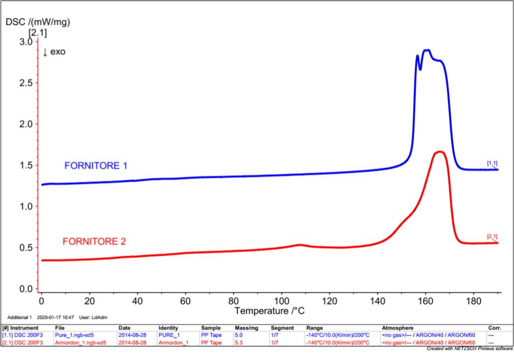 Test comparativo tra diversi fornitori MaterialScan Trieste
